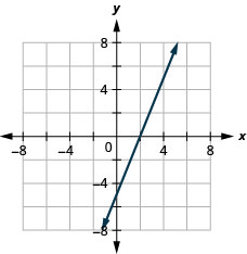 The figure shows a graph of a straight line on the x y-coordinate plane. The x and y-axes run from negative 8 to 8. The straight line goes through the points (0, negative 5), (2, 0), and (4, 5).
