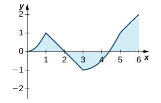 A graph of a function that goes through the points (0, 0), (1, 1), (2, 0), (3, -1), (4.5, 0), (5, 1), and (6, 2). The area under the function and over the x axis over the intervals [0, 2] and [4.5, 6] is shaded. The area over the function and under the x axis over the interval [2, 2.5] is shaded.