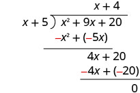 4 x plus 20 minus 4 x plus 20 is 0. The remainder is 0. x squared plus 9 x plus 20 divided by x plus 5 equals x plus 4.