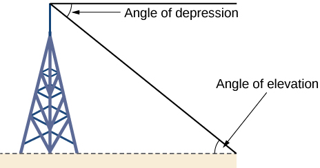 Diagram of a radio tower with line segments extending from the top and base of the tower to a point on the ground some distance away. The two lines and the tower form a right triangle. The angle near the top of the tower is the angle of depression. The angle on the ground at a distance from the tower is the angle of elevation.
