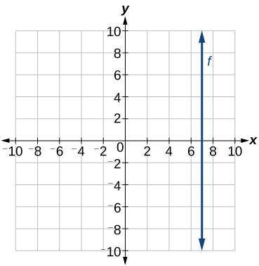 This is a graph showing a line with an undefined slope on an x, y coordinate plane. The x-axis runs from negative 10 to 10 and the y-axis runs from -10 to 10. The line passes through the point (7, 0).