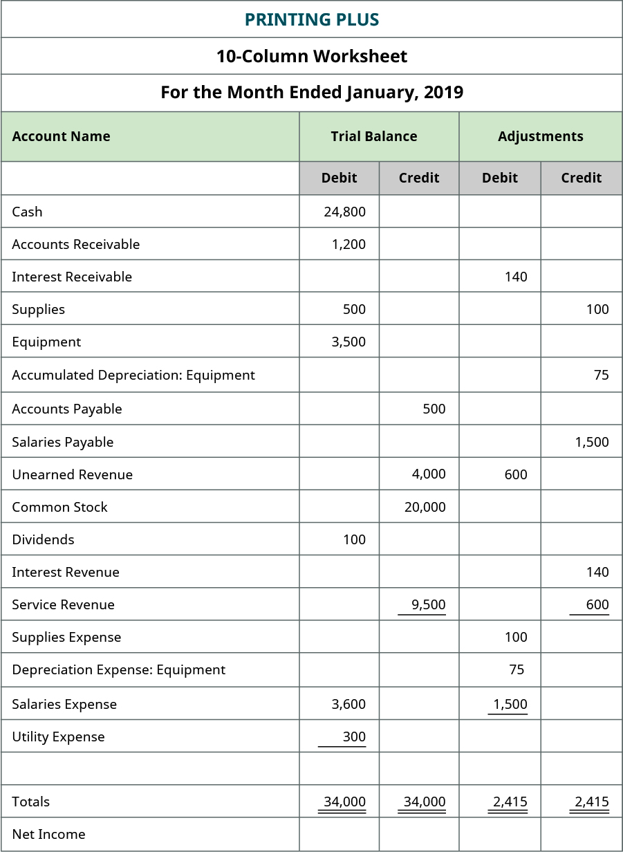 Excerpt from Printing Plus ten-column worksheet, adding the Adjustments column. Debit adjustments include: Interest Receivable 140; Unearned Revenue 600; Supplies Expense 100; Depreciation Expense: Equipment 75; Salaries Expense 1,500; Total debit adjustments 2,415. Credit adjustments include: Supplies 100; Accumulated Depreciation: Equipment 75; Salaries Payable 1,500; Interest Revenue 140; Service Revenue 600; Total credit adjustments 2,415.
