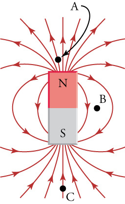 An image of a bar magnet with the north side on top of the south side. Magnetic field lines are shown going from north to south. Point A is located above and close to the north side. Point B is right of the magnet between the two poles. Point C is below and away from the south side.