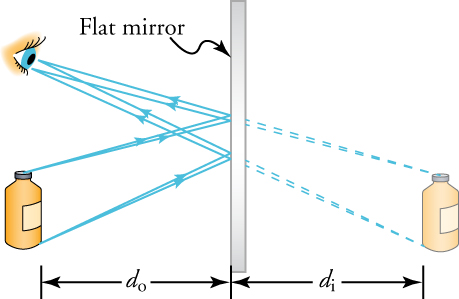 A flat mirror is placed perpendicular to our field of view. We see the side of the mirror. A bottle is placed to the left of the mirror at distance do to the mirror. Two rays originate from the bottle, strike the mirror, and reflect to an eye that is looking at the mirror. To the right of the mirror, a virtual image of the bottle is included as a backward extrapolation of the path of the rays from the eye to the mirror. The bottle to the right of the mirror is at distance di from the mirror.