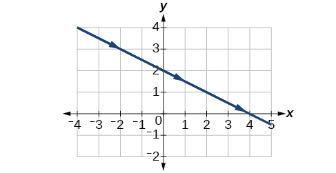 Graph of the given equations - a line, negative slope.
