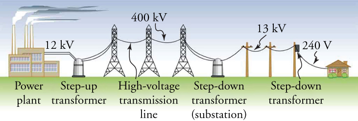 Cartoon of the electric grid, from power plant to a home, travelling through transformers and over transmission lines.