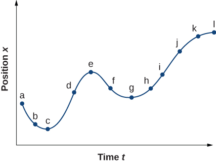 Graph is a plot of position x as a function of time t. Graph is non-linear and position is always positive.