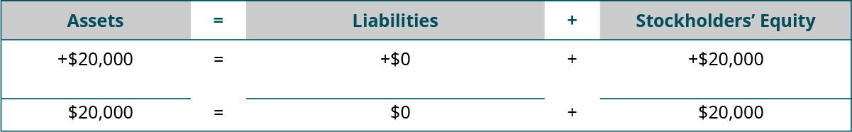 Heading: Assets equal Liabilities plus Stockholders' Equity. Below the heading: plus $20,000 under Assets; plus $0 under Liabilities; plus $20,000 under Stockholders' Equity. Next: horizontal lines under Assets, Liabilities, and Stockholders' Equity. A final line of totals: $20,000 equals $0 plus $20,000.