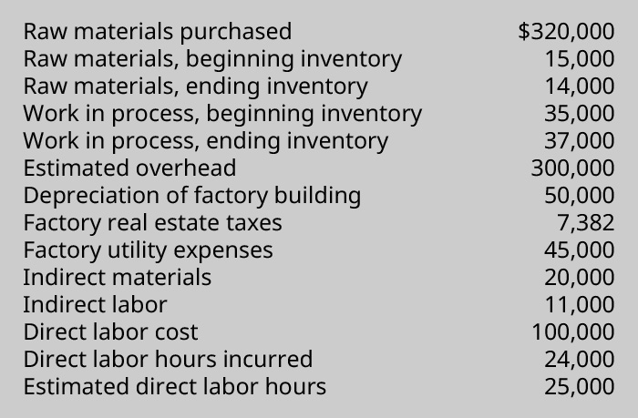 Data chart showing: Raw material purchased 320,000, Raw material beginning inventory 15,000, Raw material ending inventory 14,000, Work in Process beginning inventory 35,000, Work in process ending inventory 37,000, Estimated overhead 300,000. Direct labor hours incurred 24,000, Estimated direct labor hours 25,000, Depreciation of factory building $50,000 Factory real estate taxes 7,382 Factory utility expenses 45,000, Indirect materials 20,000, Indirect labor 1,000, Direct labor cost 100,000. Direct labor hours incurred, 24,000. Estimated direct labor hours, 25,000.