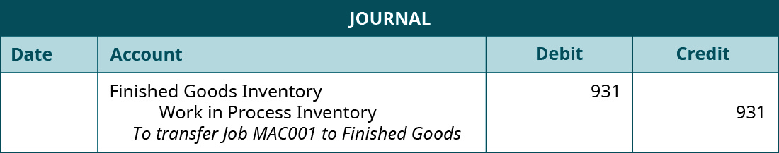 "A journal entry lists Finished Goods Inventory with a debit of 931, Work in Process Inventory with a debit of 931, and the note ""To transfer Job MAC001 to Finished Goods""."