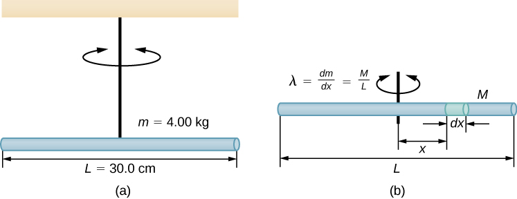 Figure a shows a horizontal rod, length 30.0 centimeters and mass 4.00 kilograms, hanging by a string from the ceiling. The string attaches to the middle of the rod. The rod rotates with the string in the horizontal plane. Figure b shows the rod with the details needed for finding its moment of inertia. The rod's length, end to end, is L and its total mass is M. It has linear mass density lambda equals d m d x which also equals M over L. A small segment of the rod that has length d x at a distance x from the center of the rod is highlighted. The string is attached to the rod at the center of the rod.