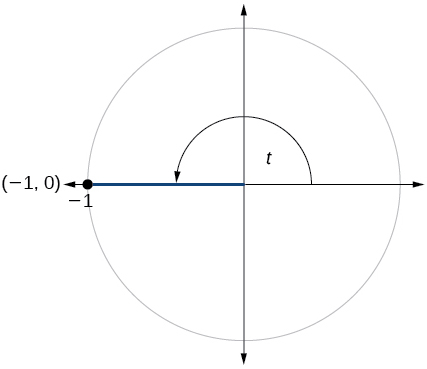 Graph of circle with angle of t inscribed. Point of (-1,0) is at intersection of terminal side of angle and edge of circle.