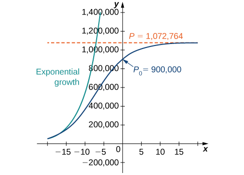 A graph showing exponential and logistic growth for the same initial population of 900,000 organisms and growth rate of 23.11%. Both begin in quadrant two close to the x axis as increasing concave up curves. The exponential growth curve continues to grow, passing P = 1,072,764 while still in quadrant two. The logistic growth curve changes concavity, crosses the x axis at P_0 = 900,000, and asymptotically approaches P = 1,072,764.