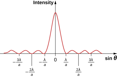 Figure shows a graph of intensity versus sine theta. The intensity is maximum at sine theta equal to 0. There are smaller wave crests to either side of this, at sine theta equal to minus 2 lambda a, minus lambda a, lambda a, 2 lambda a, and so on.