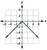 This figure has a v-shaped line graphed on the x y-coordinate plane. The x-axis runs from negative 6 to 6. The y-axis runs from negative 8 to 4. The v-shaped line goes through the points (negative 3, negative 3), (negative 2, negative 2), (negative 1, negative 1), (0, 0), (1, negative 1), (2, negative 2), and (3, negative 3).