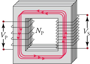 Schematic of a simple transformer with two coils wound around a laminated ferromagnetic core.