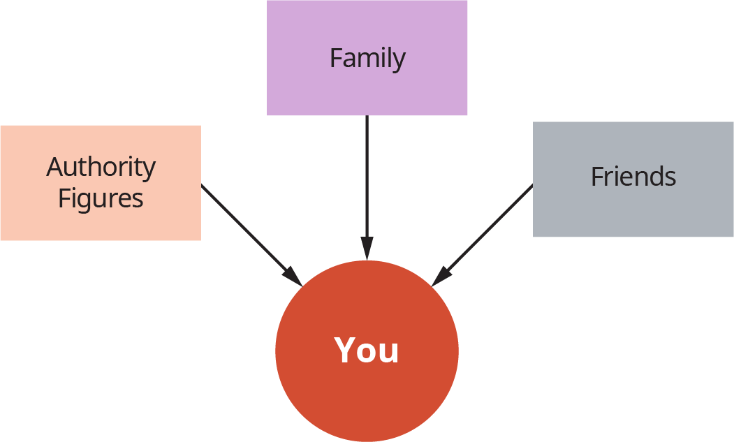 """A diagram illustrates the relationships of """"You"""" before college with """"Authority Figures,"""" """"Family,"""" and """"Friends."""""""