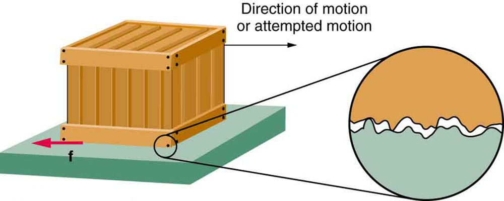The figure shows a crate on a flat surface, and a magnified view of a bottom corner of the crate and the supporting surface. The magnified view shows that there is roughness in the two surfaces in contact with each other. A black arrow points toward the right, away from the crate, and it is labeled as the direction of motion or attempted motion. A red arrow pointing toward the left is located near the bottom left corner of the crate, at the interface between that corner and the supporting surface. The red arrow is labeled as f, representing friction between the two surfaces in contact with each other.