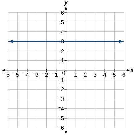 The graph of a line with a slope of 0 and y-intercept at 3.