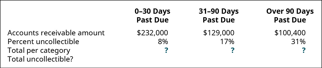 0–30 days past due, 31–90 days past due, and Over 90 days past due, respectively: Accounts Receivable amount $232,000, 229,000, 100,400; Percent uncollectible 8 percent, 17 percent, 31 perent; Total per category ?, ?, ?; Total uncollectible?