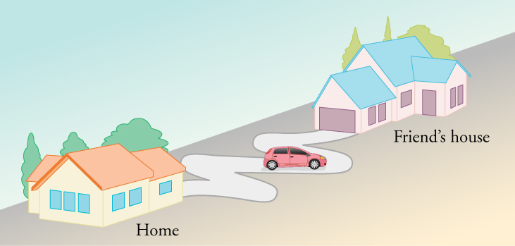 A diagram is shown of a house on the left labeled home and another house on the right labeled Friend's house. The driveways of the houses are facing each other and a curvy road connects the driveways. A car is on the curvy road about half-way between the two houses.