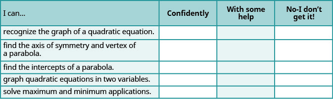 "This table provides a checklist to evaluate mastery of the objectives of this section. Choose how would you respond to the statement ""I can recognize the graph of a quadratic equation."" ""Confidently,"" ""with some help,"" or ""No, I don't get it."" Choose how would you respond to the statement ""I can find the axis of symmetry and vertex of a parabola."" ""Confidently,"" ""with some help,"" or ""No, I don't get it."" Choose how would you respond to the statement ""I can find the intercepts of a parabola."" ""Confidently,"" ""with some help,"" or ""No, I don't get it."" Choose how would you respond to the statement ""I can graph quadratic equations in two variables."" ""Confidently,"" ""with some help,"" or ""No, I don't get it."" Choose how would you respond to the statement ""I can solve maximum and minimum applications."" ""Confidently,"" ""with some help,"" or ""No, I don't get it."""
