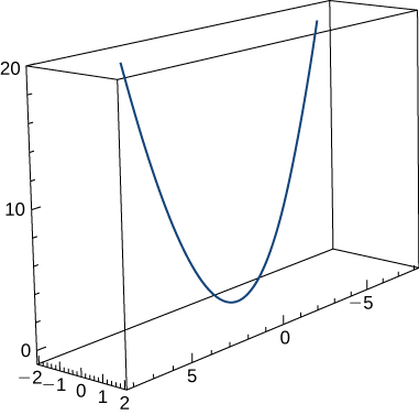 This figure is the graph of a curve in 3 dimensions. It is inside of a box. The box represents an octant. The curve has a parabolic shape in the middle of the box.