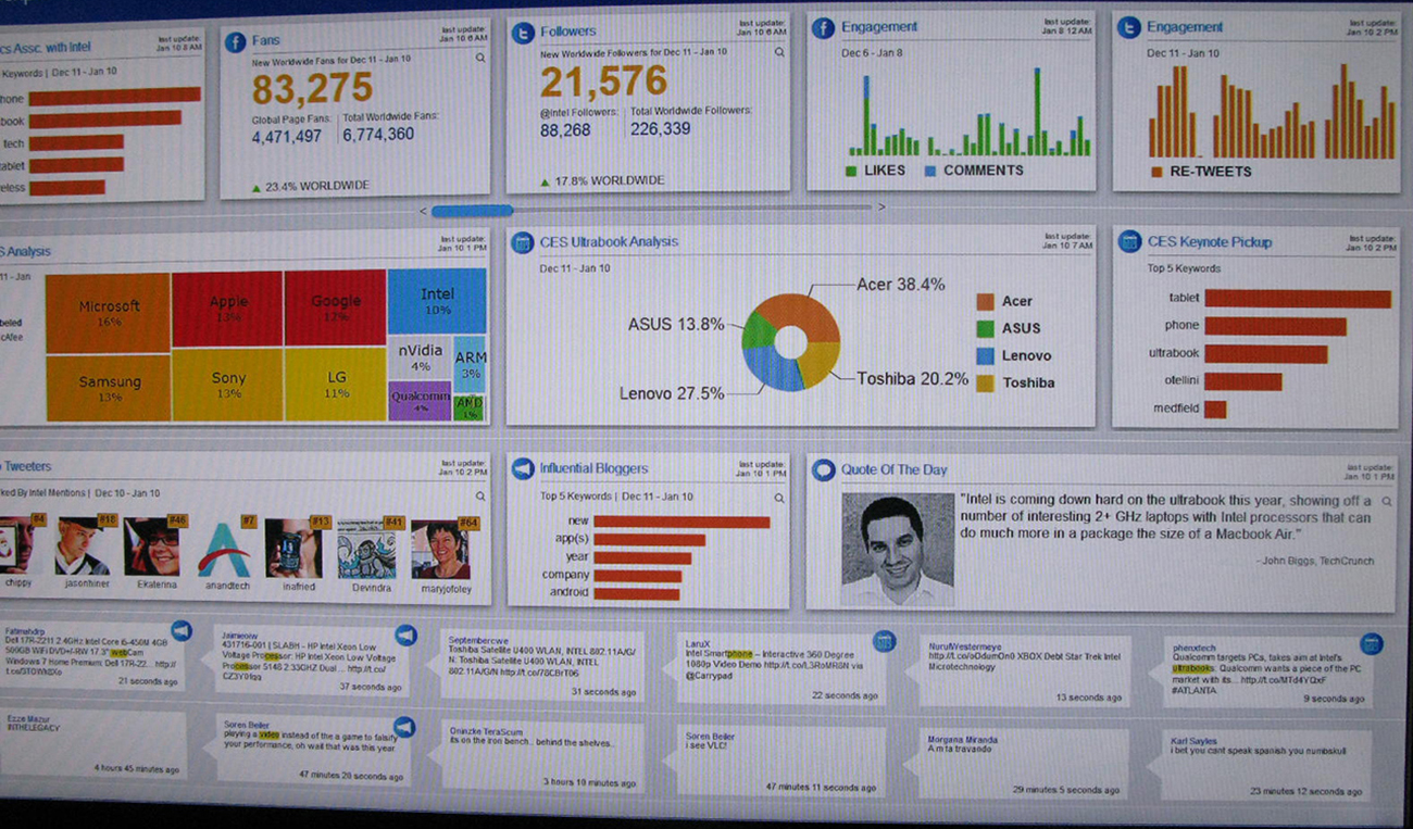A sample dashboard software is shown. On the screen there are many frames that contain bar graphs, numbers and statistics, color coded boxes, etc., all expressing data about software brand usage, total number of followers, key words, etc.