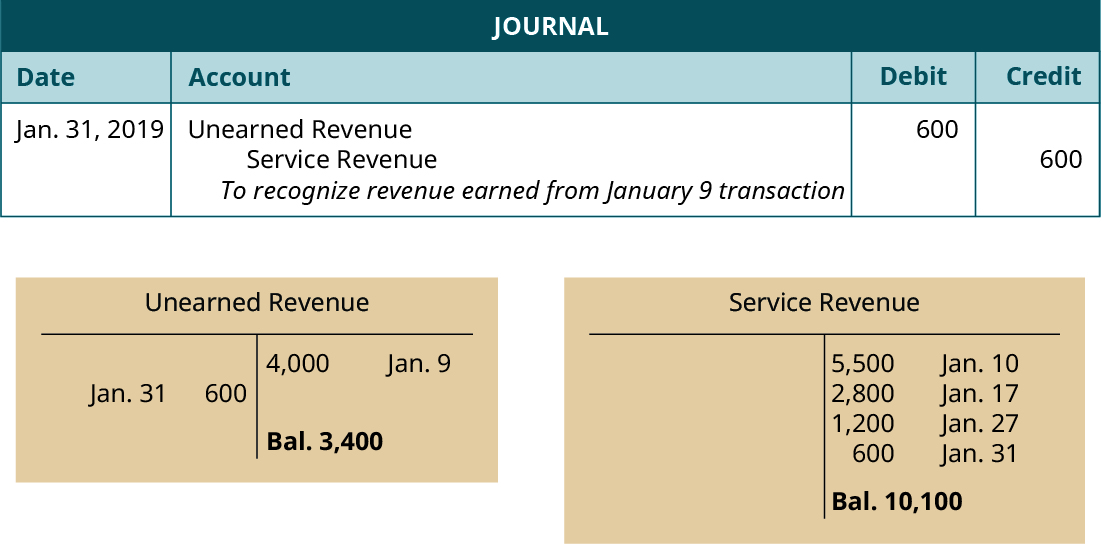 "Journal entry, dated January 31, 2019. Debit Unearned Revenue 600. Credit Service Revenue 600. Explanation: ""To recognize revenue earned from January 9 transaction."" Below the Journal, two T-accounts. Left T-account labeled Unearned Revenue; January 9 credit entry 4,000; January 31 debit entry 600; credit balance 3,400. Right T-account labeled Service Revenue; January 10 credit entry 5,500; January 17 credit entry 2,800; January 27 credit entry, 1,200; January 31 credit entry 600; credit balance 10,100."