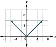 This figure has a v-shaped line graphed on the x y-coordinate plane. The x-axis runs from negative 6 to 6. The y-axis runs from negative 2 to 10. The v-shaped line goes through the points (negative 3, 3), (negative 2, 2), (negative 1, 1), (0, 0), (1, 1), (2, 2), and (3, 3).