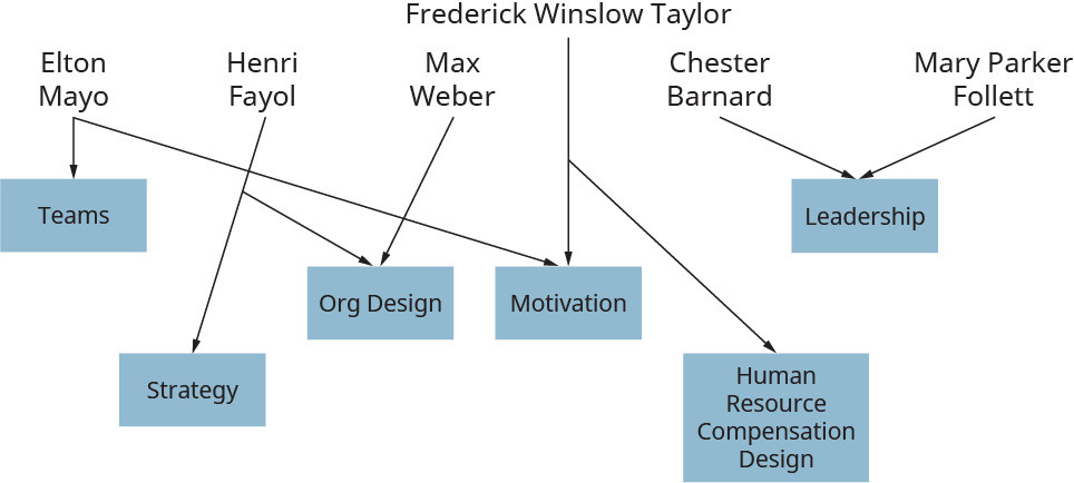 A diagram illustrates the contribution of different management thinkers in the development of management thought.