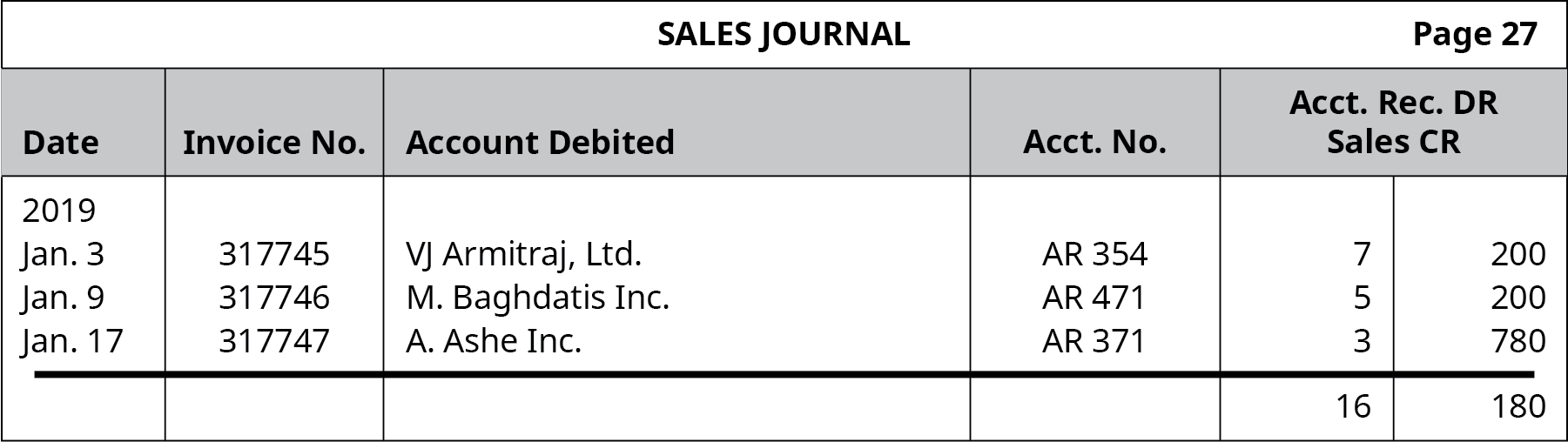 Sales Journal, page 27. Six columns, labeled left to right: Date, Invoice Number, Account Debited, Account Number, Accounts Receivable DR, Sales CR. Line One: January 3, 2019; 317745; VJ Armitraj, Ltd; AR 354; 7; 200. Line Two: January 9, 2019; 317746; M. Baghdatis Inc.; AR 471; 5; 200. Line Three: January 17, 2019; 317747; A. Ashe Inc.; AR 371; 3; 780. Line Four: Blank; Blank; Blank; Blank; 16; 180.