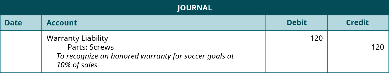 "The journal entry shows a Debit to Warranty Liability for $120, and a credit to Parts: screws for $120 with the note ""To record an honored warranty for soccer goals at 10 percent of sales."""