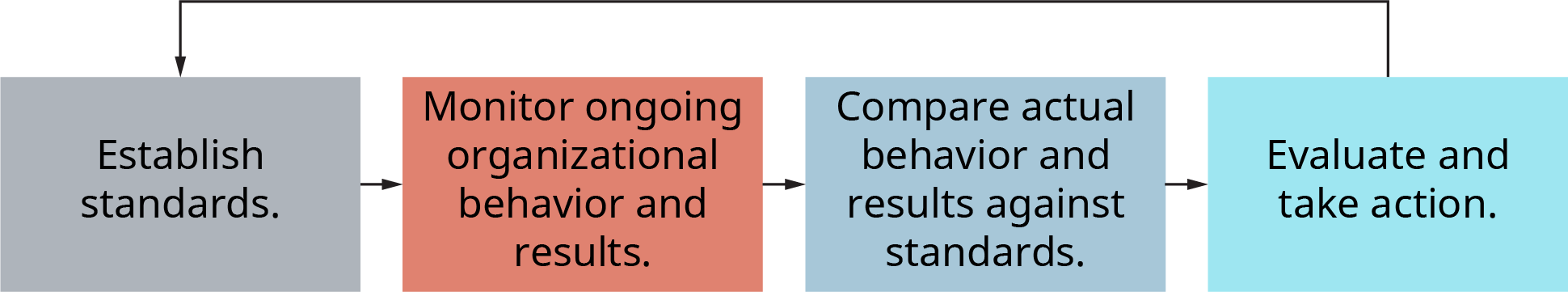 A diagram illustrates the four-step traditional control model.