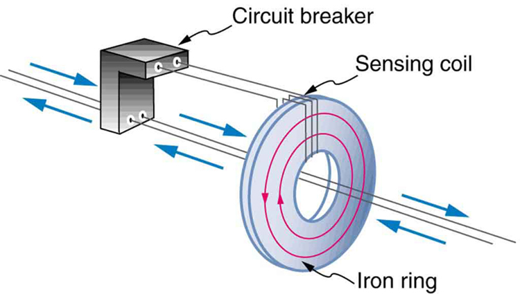 The figure shows an L shaped structure having four terminals. This is represented as circuit breaker. The upper two ends are connected to a sensing coil wound on an iron ring shaped core. The lower two terminals of the circuit breaker have connecting wires than run through the center hole of the ring shaped core. Current is shown to flow to and fro across the two wires. The currents in the iron ring are shown as concentric circles.