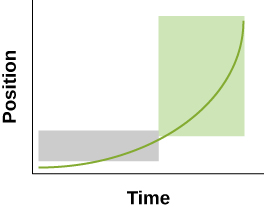 Graph A above has a gray rectangle indicating about ½ of the horizontal Time and 1/5th of the vertical Position. The gray rectangle surrounds the green line on the bottom left of the graph and is longer than it is tall. A much larger green rectangle surrounds the last portion of the green curve on the right half of the graph. The width is only slightly less than the width of the gray rectangle and has about five times the height of the gray rectangle.