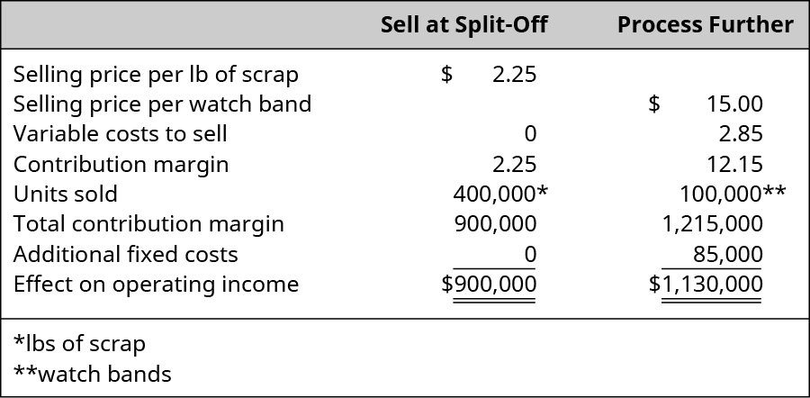 Sell at Split-Off: Selling price per lb of scrap $2.25 less Variable costs to sell of $0 equals Contribution margin of $2.25 times Units sold of 400,000 pounds for a Total contribution margin and Effect on operating income of $900,000. Process Further: Selling price per watch band $15.00 less Variable costs to sell of $2.85 equals Contribution margin of $12.15 times 100,000 Units sold for a Total contribution margin of $1,215,000 less Additional fixed costs of $85,000 equals Effect on operating income of $1,130,000.