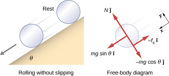 A diagram of a cylinder rolling without slipping down an inclined plane and a free body diagram of the cylinder. On the left is an illustration showing the inclined plane, which makes an angle of theta with the horizontal. The cylinder is shown to be at rest at the top, then moving along the incline when it is lower. On the right is a free body diagram. The x y coordinate system is tilted so that the positive x direction is parallel to the inclined plane and points toward its bottom, and the positive y direction is outward, perpendicular to the plane. Four forces are shown. N j hat acts at the center of the cylinder and points in the positive y direction. m g sine theta i hat acts at the center of the cylinder and points in the positive x direction. Minus m g cosine theta j hat acts at the center of the cylinder and points in the negative y direction. Minus f sub s i hat acts at the point of contact and points in the negative x direction.