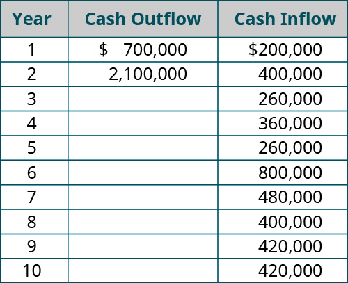 Year, Investment (cash outflow), Cash Inflow (respectively): 1, $700,000, 200,000; 2, $2,100,000, 400,000; 3, - , 260,000; 4, - , 360,000; 5, - , 260,000; 6, - , 800,000; 7, - , 480,000; 8, - , 400,000; 9, - , 420,000; 10, - , 420,000.