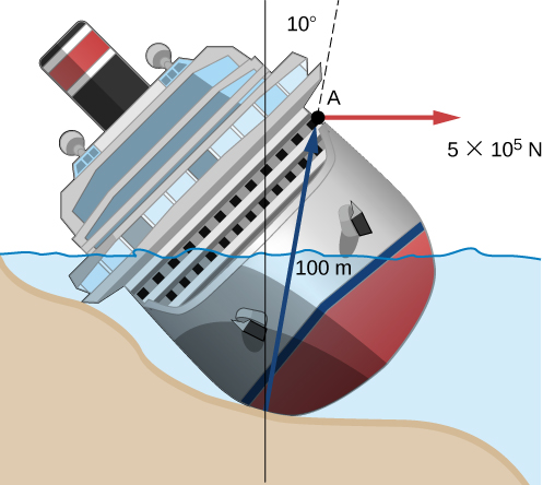 Figure shows a ship that lies at an angle on the seashore. A force of 50000 N is applied at 10 degree angle to the normal at a point that 100 meters above the point of contact between the ship and the seashore.