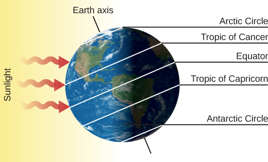 "The Summer Solstice – June 21. The Earth is drawn with its axis of rotation, labeled ""Earth axis"", pointing toward upper left. Sunlight is drawn as three red arrows coming from the left and striking the surface of the Earth. On the right-hand side of the figure, the five important circles of latitude are labeled. Starting from the bottom are: ""Antarctic Circle"", ""Tropic of Capricorn"", ""Equator"", ""Tropic of Cancer"" and ""Arctic Circle""."