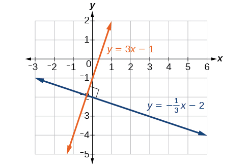 Coordinate plane with the x-axis ranging from negative 3 to 6 and the y-axis ranging from negative 2 to 5.  Two functions are graphed on the same plot: y = 3 times x minus 1 and y = negative x/3 minus 2.  Their intersection is marked by a box to show that it is a right angle.