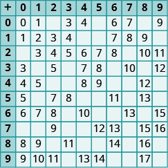 A table with 11 rows down and 11 rows across. The first row and first column are headers and include the numbers 0 through 9 both across and down, with a plus sign in the first cell. The numbers across in the second row down appear as follows: 0,0,  1, null, 3, 4, null, 6, 7, null, 9. The numbers across in the third row down appear as follows: 1, 1, 2, 3, 4, null, null, 7, 8, 9, null. The numbers in the fourth row down appear across as follows: 2, null, 3,4,5,6,7,8, null, 10, 11. The numbers across in the fifth row down appear as follows: 3, 3, null, 5, null, 7, 8, null, 10, null 12. The numbers across in the sixth row down appear as follows: 4, 4, 5, null, null, 8, 9,null, null, 12, null. The numbers across in the seventh row down appear as follows: 5, 5, null, 7, 8, null null, 11, null, 13, null. The numbers across in the eighth row down appear as follows:6, 6, 7, 8, null, 10, null, null, 13, null, 15. The numbers across in the ninth row down appear as follows: null, null, 9, null, null, 12, 13, null, 15, 16. The numbers across in the tenth row down appear as follows: 8,8,9,null, 11, null, null, 14, null, eleventh row down appear as follows: 9, 9, 10, 11, null, 13, 14, null, null, 17, null.