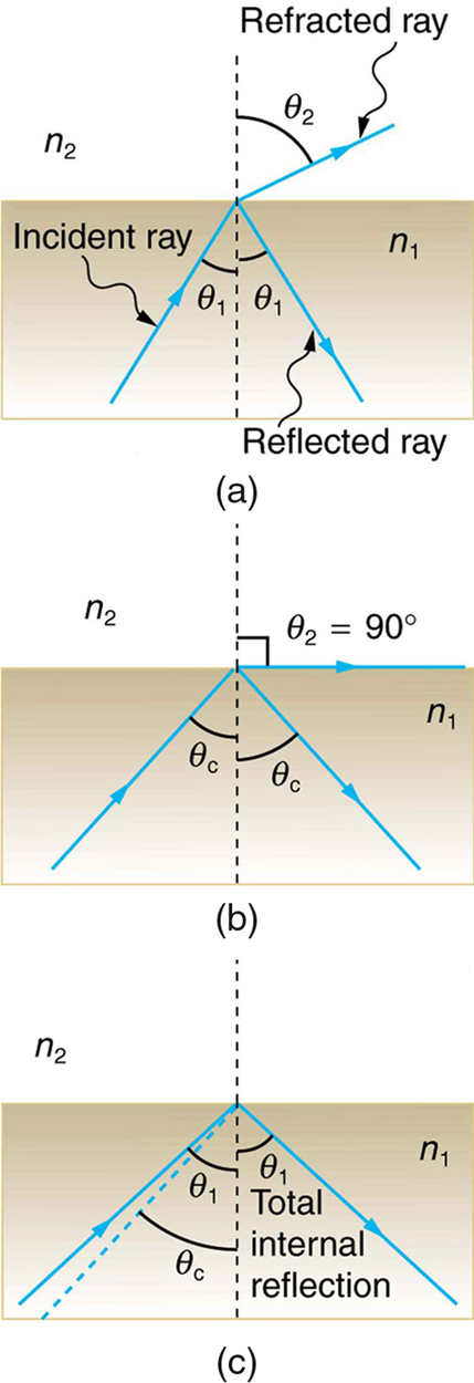 In the first figure, an incident ray at an angle theta 1 with a perpendicular line drawn at the point of incidence travels from n1 to n2. The incident ray suffers both refraction and reflection. The angle of refraction is theta 2. In the second figure, as theta 1 is increased, the angle of refraction theta 2 becomes 90 degrees and the angle of reflection corresponding to 90 degrees is theta c. In the third figure, theta c greater than theta i, total internal reflection takes place and instead of refraction, reflection takes place and the light ray travels back into medium n1.