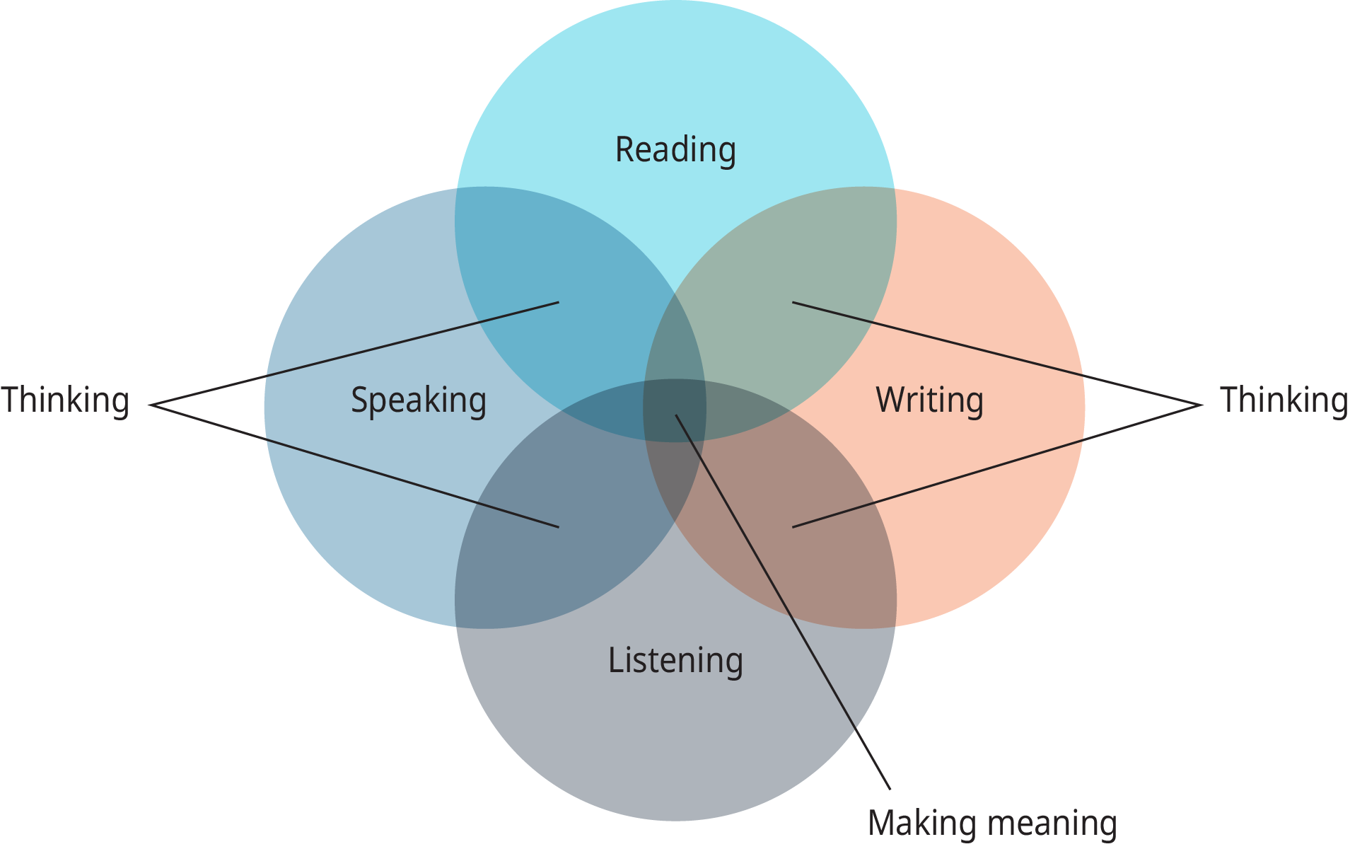 "A diagram shows four overlapping circles labeled ""Reading,"" ""Writing,"" ""Listening,"" and ""Speaking."""