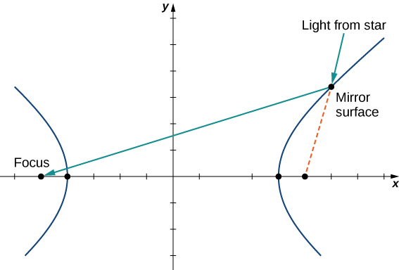 "A hyperbola is drawn that is open to the right and left. There is a ray pointing to a point on the right hyperbola marked ""Light from star."" It hits a ""Mirror surface"" and bounces to the focus on the other side of the hyperbola. There is dashed line from where the point hits the mirror surface to the focus on that side of the hyperbola."