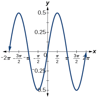 A graph of two periods of a sinusoidal function, graphed over -2pi to 2pi. The range is [-0.5,0.5]. X-intercepts at multiples of pi.