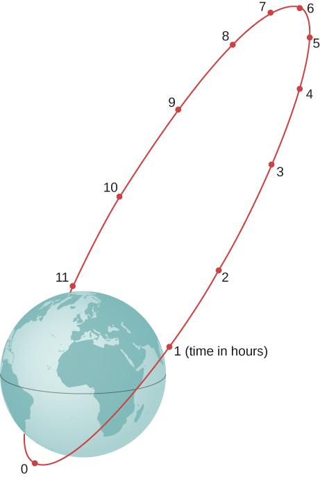 An highly eccentric elliptic orbit around the Earth is shown. The Earth is at one focal point of the ellipse. 11 points corresponding to time in hours are marked on the orbit. Time 0 is at the perigee (the point on the orbit that is closest to the earth, and point 6 is at the apogee, the point on the orbit farthest from the earth. The spacing of the points 0 through 6 along the orbit decreases with time, and the spacing from 6 to 11 and back to 0 increases.