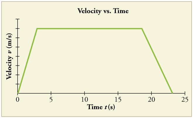 Line graph of velocity versus time. Line begins at the origin and has a positive slope until it reaches 3 meters per second at 3 seconds. The slope is then zero until 18 seconds, where it becomes negative until the line reaches a velocity of 0 at 23 seconds.