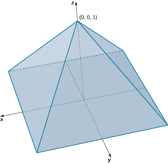 In x y z space, there is a pyramid with a square base centered at the origin. The apex of the pyramid is (0, 0, 1).
